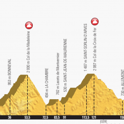 2018 Tour de France Stage 12 official ride profile
